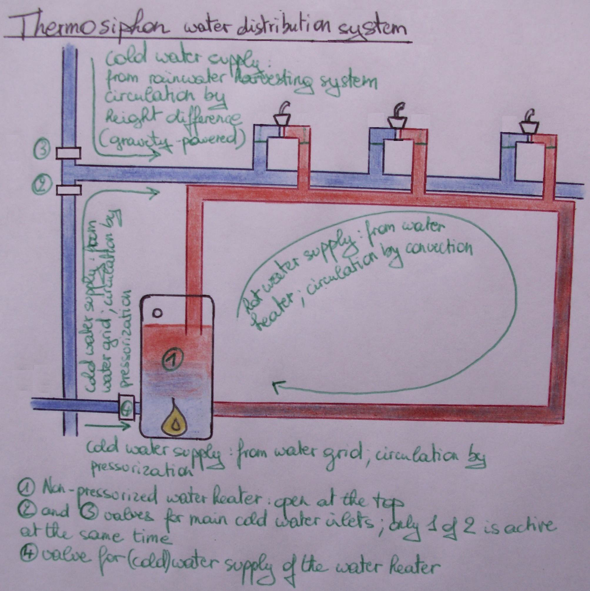 Thermosiphon_water_heating_system