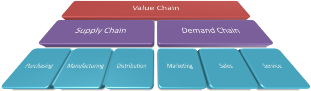 Why Is Supply Chain Management Salary So High Get Me A Salary – Supply Chain Management Job Description