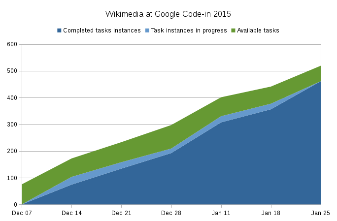 Graph with weekly numbers of Wikimedia GCI tasks