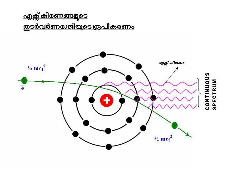 continuous x ray spectrum pdf