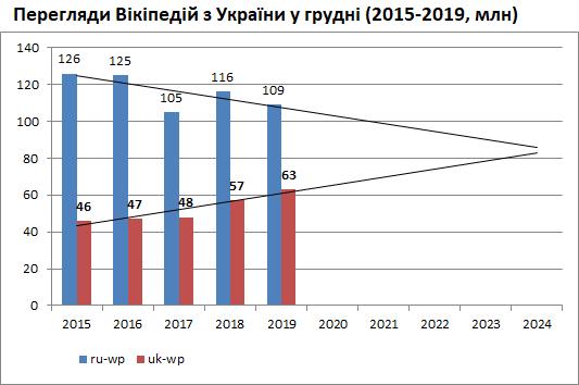 Перегляди Вікіпедій з України - стан 2015-2019 і прогноз до 2024.png
