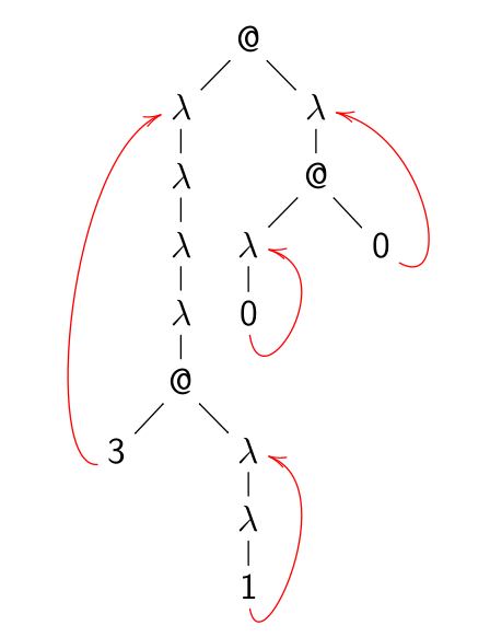 File:A lambda-term with links.png
