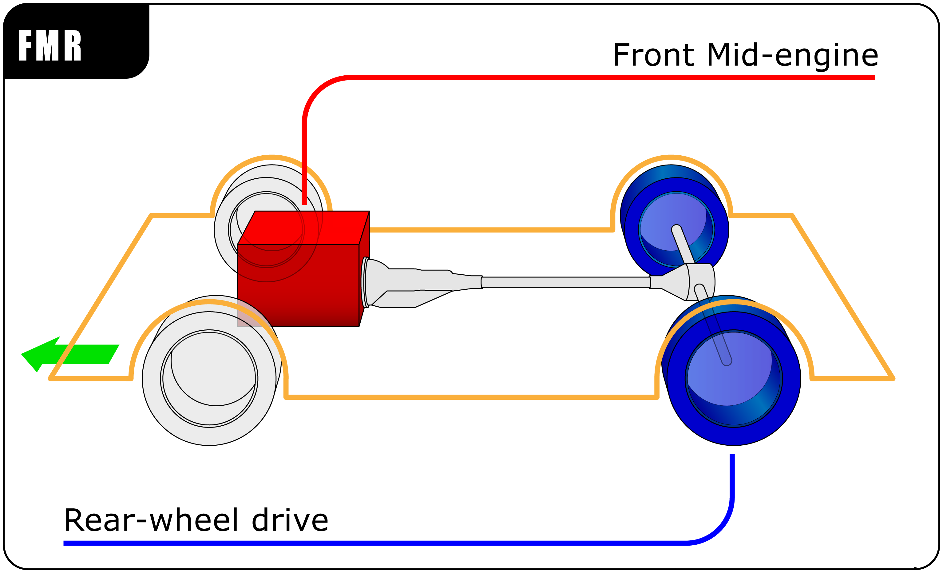 Front mid-engine position / Rear-wheel drive