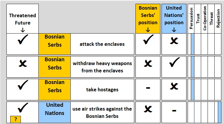 Initial Card Table: The UN threatens to use air strikes, but is not believed by the Bosnian Serbs: The UN has three dilemmas The Bosnians have none BosniaConfrontation1.JPG