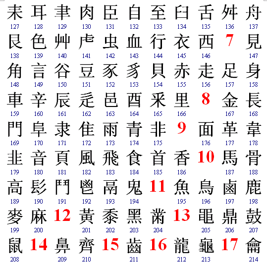 https://upload.wikimedia.org/wikipedia/commons/b/b6/Chinese_Radicals_%28127_to_214%29.png