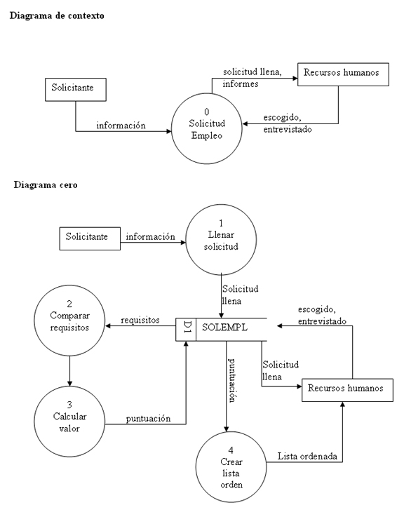 Archivo:Data flow diagram with Spanish labels.jpg ... on systems analysis, unified modeling language, flow form, flow book, functional flow block diagram, flow theory, ishikawa diagram, management information systems, decision support system, data warehouse, flow visualization, system context diagram, flow formula, flow path, flow line, systems design, flow graph, flow state, structure chart, flow natural resources, information system, class diagram, database schema, flow icon, flow element, flow sequence, flow model, systems analyst, flow of packet netfilter, flow process, flow dot game, flow control, flow pattern, data dictionary, flow paper,