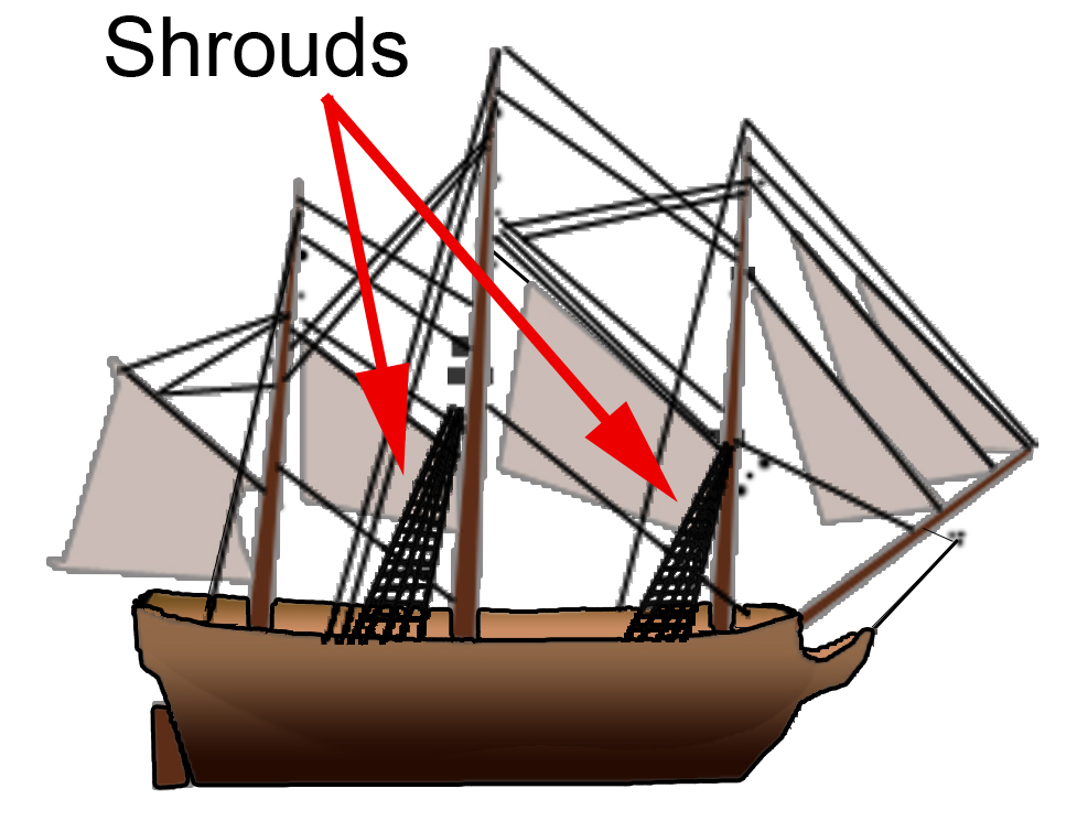 Shroud (sailing) - Wikipedia