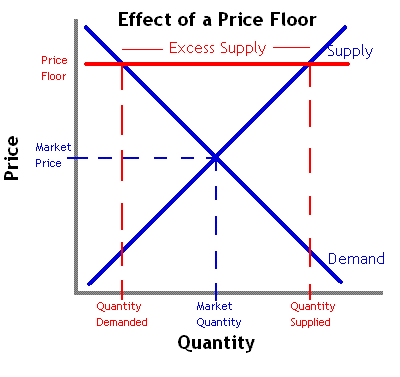 describe the impact of higher gasoline prices to illustrate the invisible hand at work Illustrate the impact of the invisible hand of competition on supply, demand, and price in markets key content: quantity demanded (qd) is the number of items that will be purchased at a particular price.