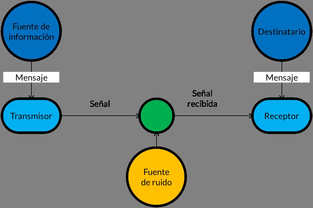 b74427ce9 Factores de la comunicación - Wikipedia