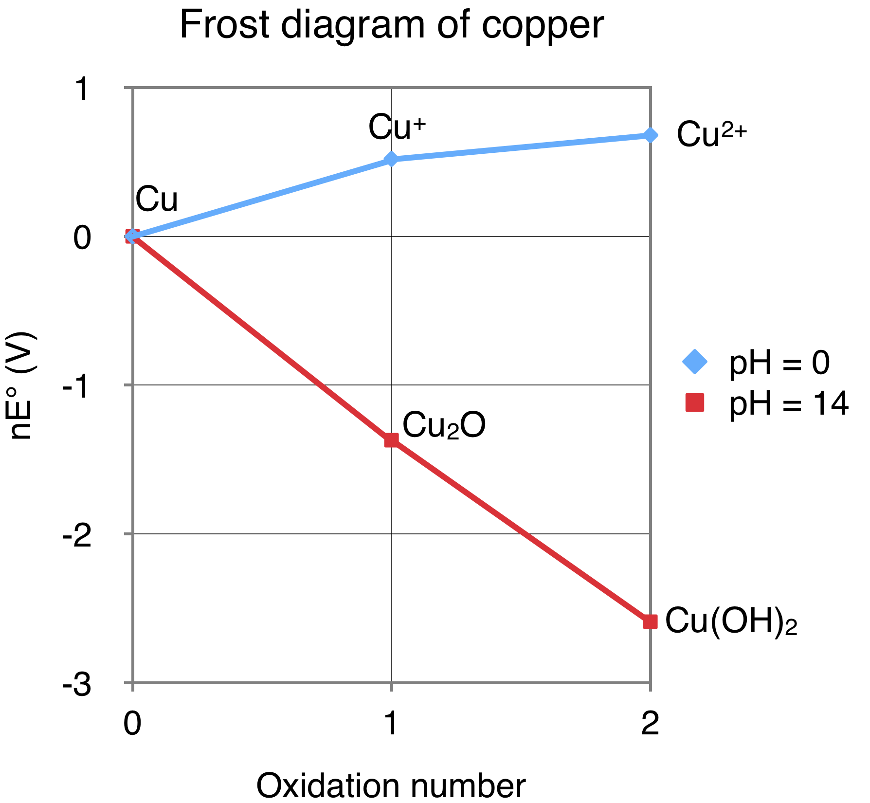 file:frost diagram for copper png