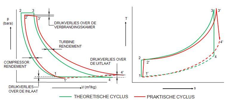file gas turbine cycle pv ts jpg wikimedia commons Gas Turbine Components file gas turbine cycle pv ts jpg