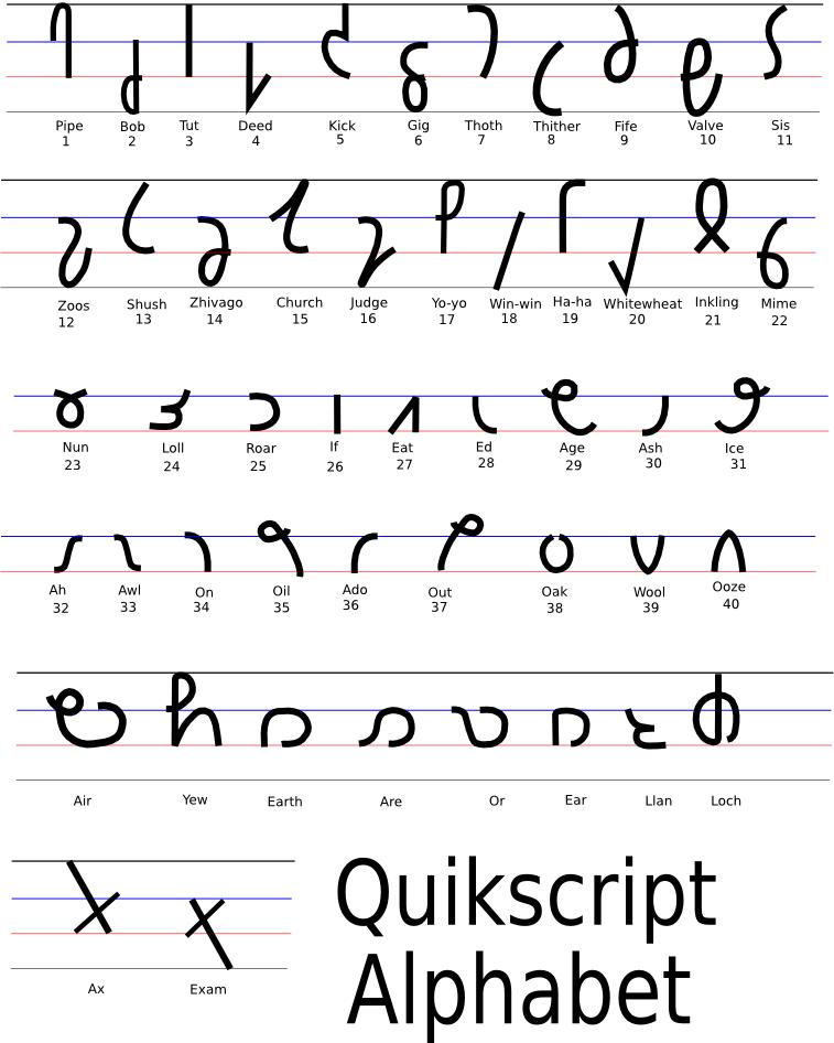 File Quickscript Alphabet Revised Names Png Wikimedia Commons