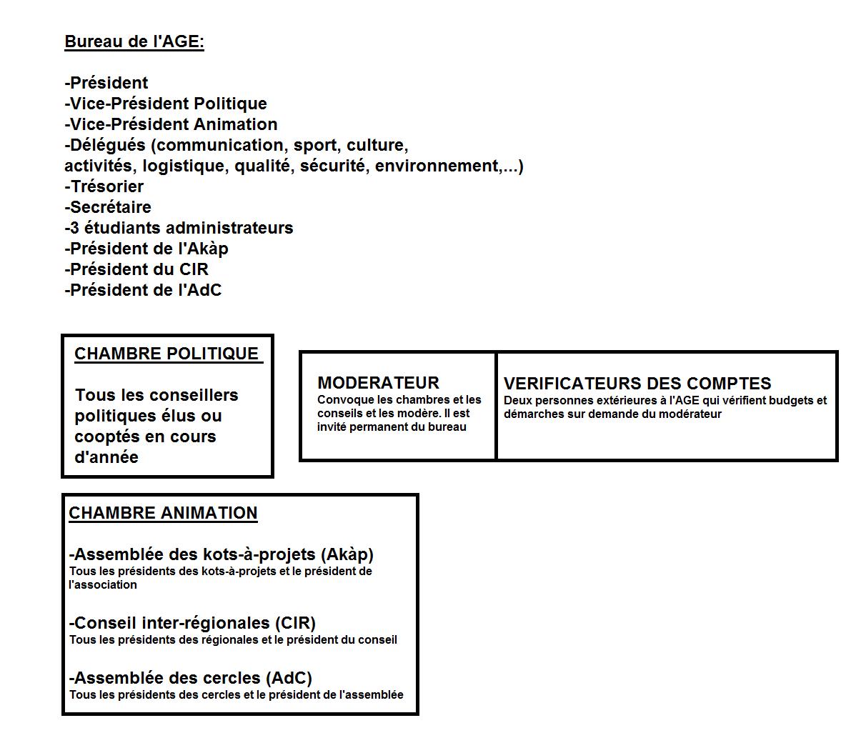 File sch ma de la composition de l 39 wikimedia commons for Chambre de commerce francaise toronto