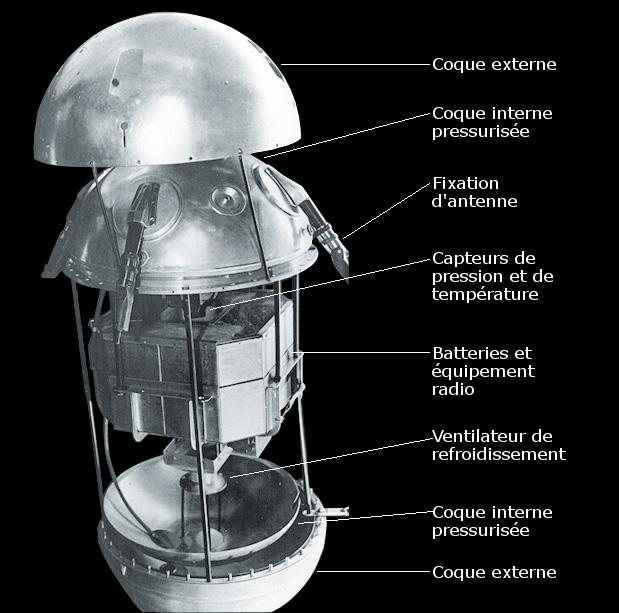Schema de Spoutnik