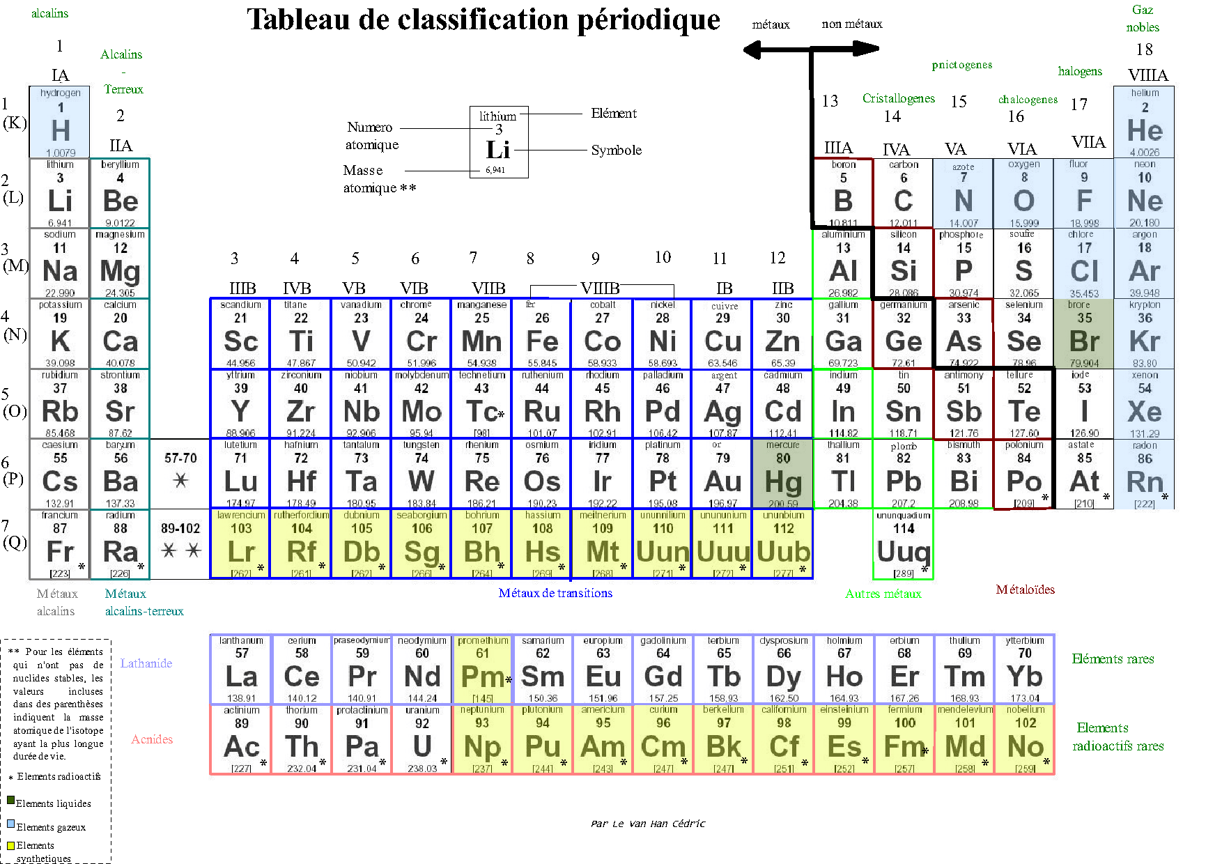 Fichier tableau de classification p wikip dia for I tableau periodique
