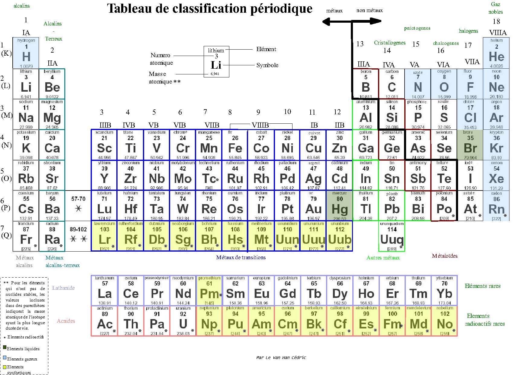 File tableau de classification p wikimedia commons - Table des elements periodiques ...