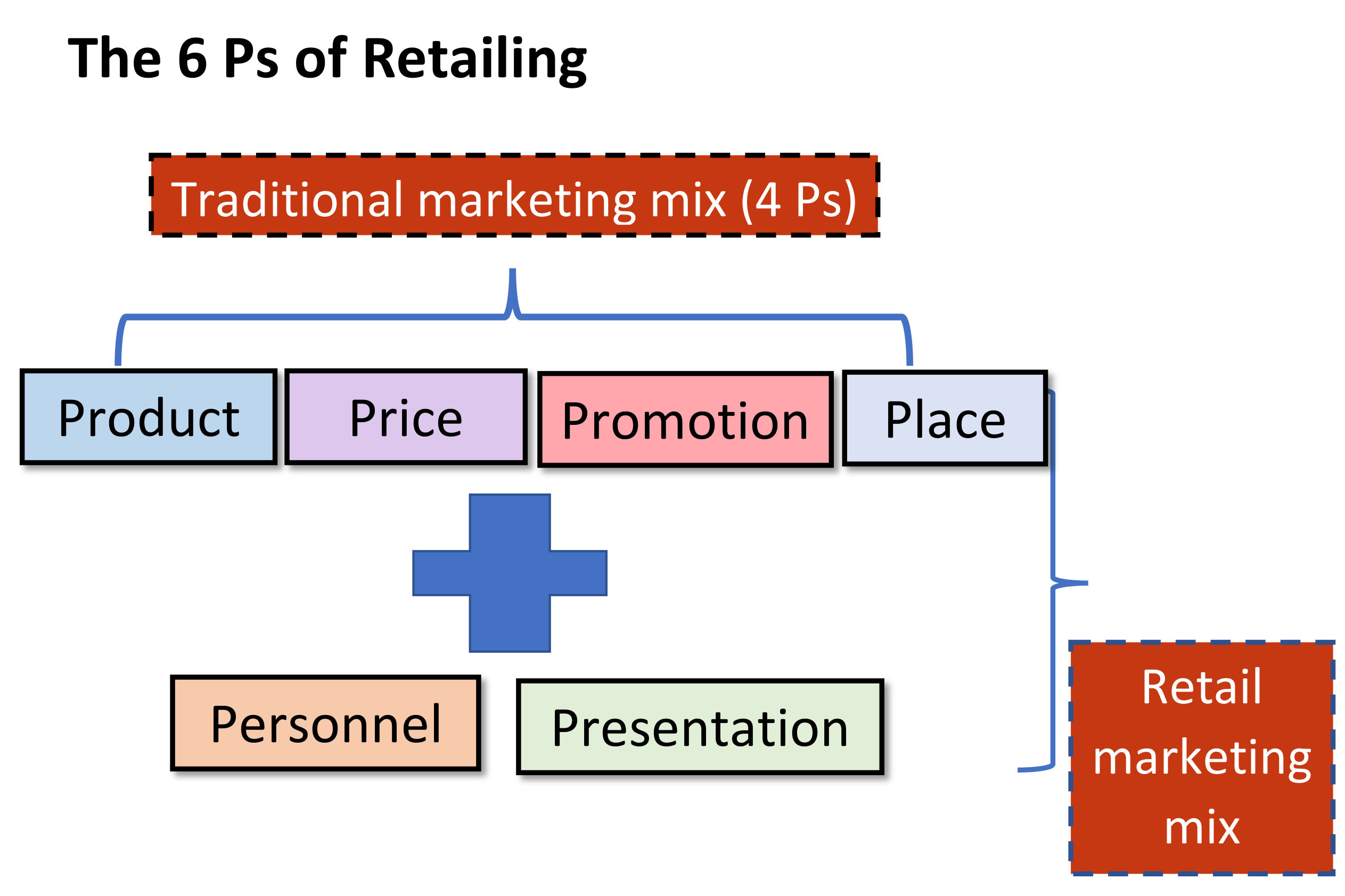 what are the six components of best buys retailing mix
