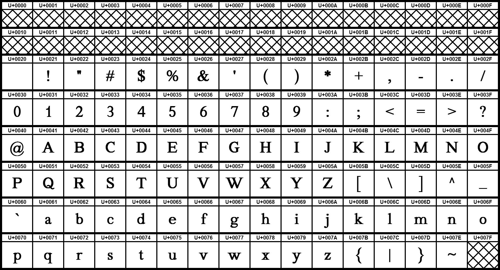 Basic Latin - Wikiwand