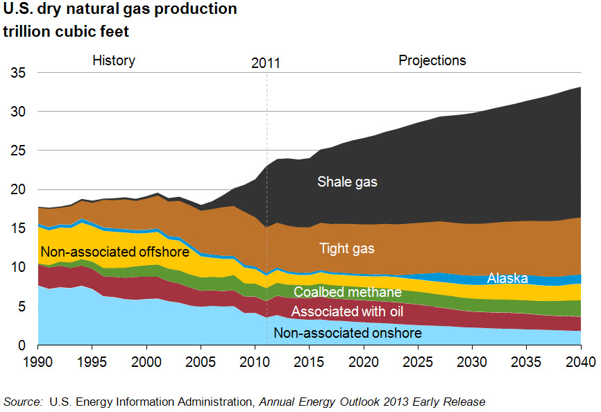 Eia Dry Natural Gas Production By Type