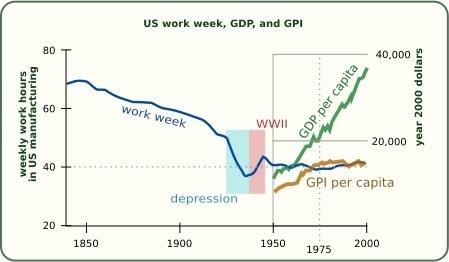 US work week - GDP - GPI.jpg