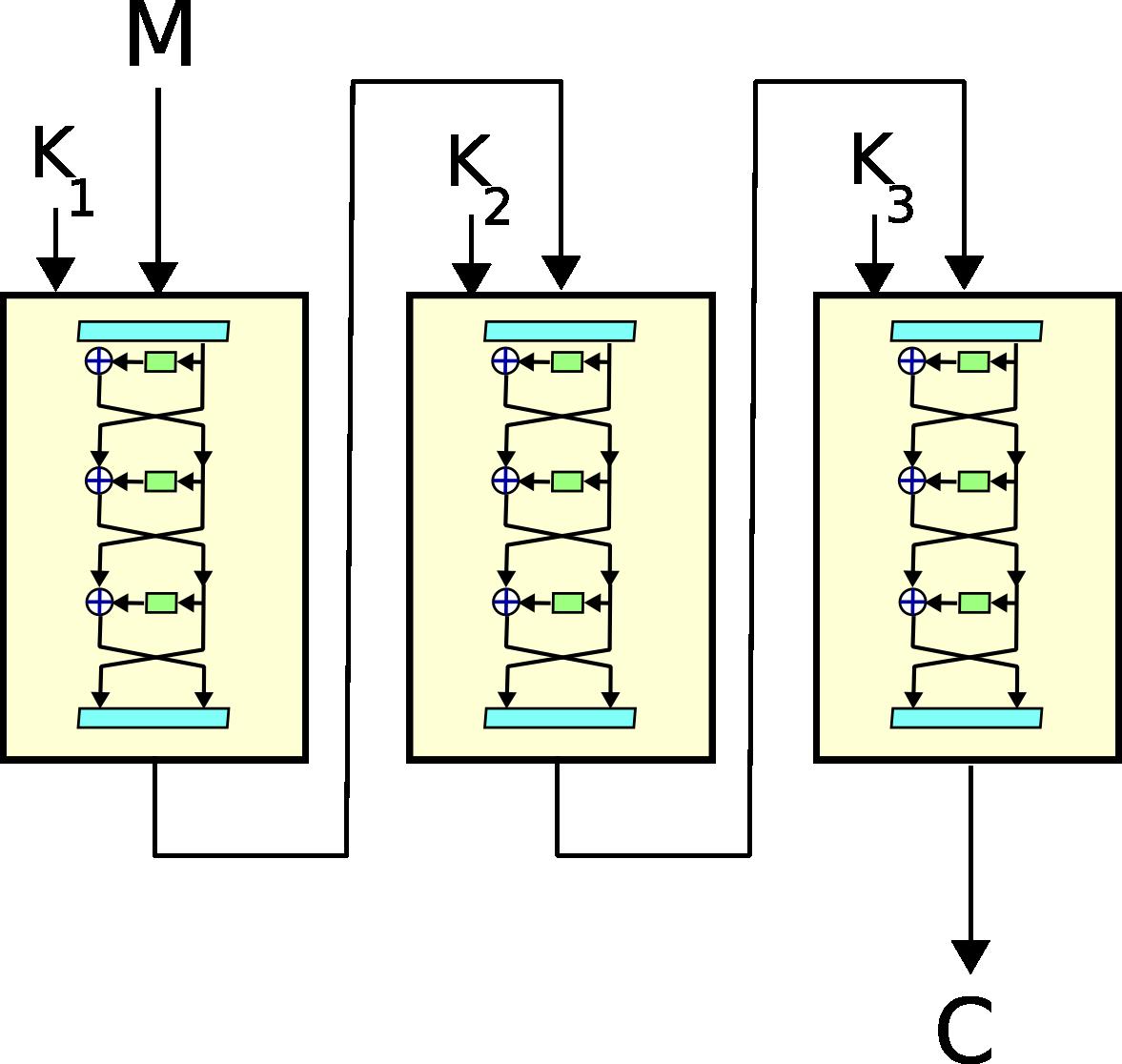 Des алгоритм шифрования схема