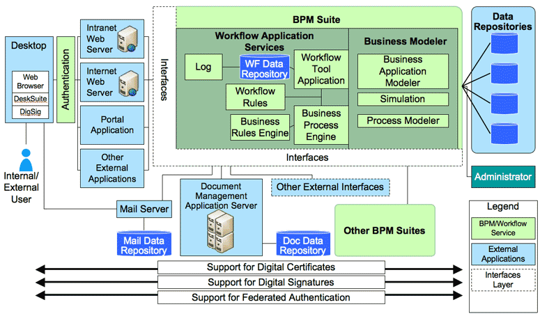 File:BPM Workflow Service Pattern.png