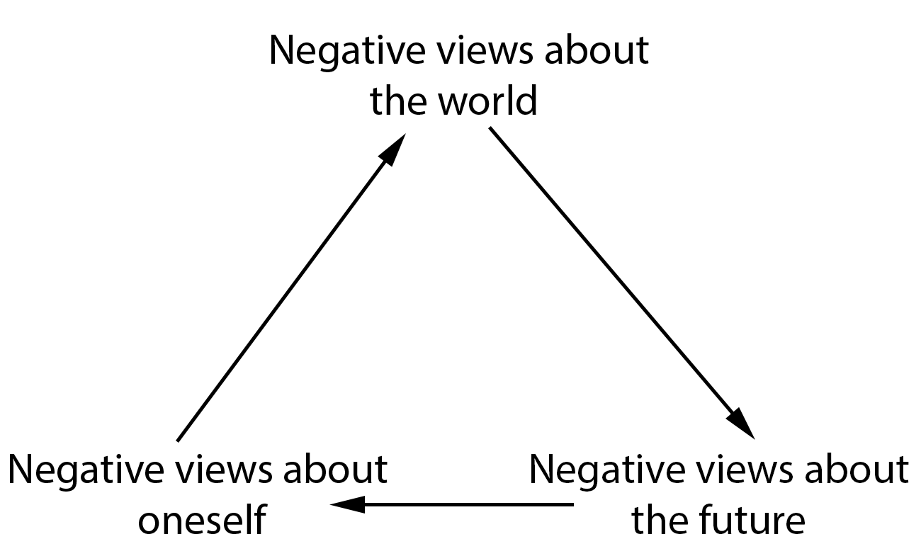 beck's cognitive triad - wikipedia
