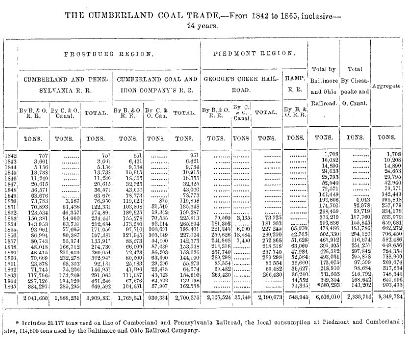 Table of Cumberland Coal shipped over B&O Railroad and C&O Canal, 1842–1865
