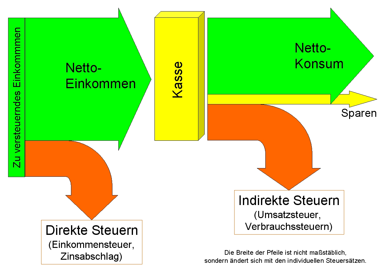 Gemütlich Direkte Und Indirekte Warmwassersysteme Bilder - Der ...