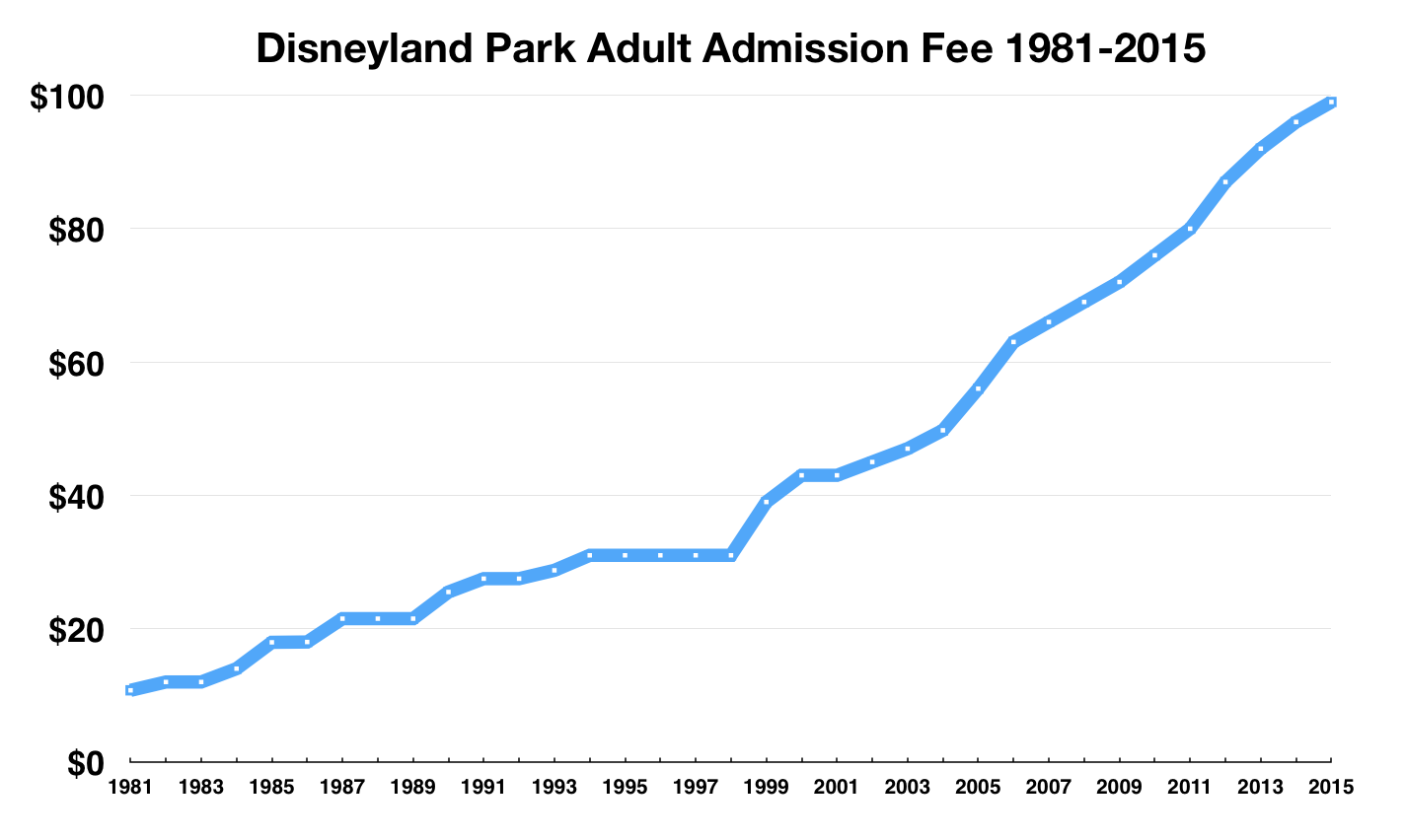 Before You Buy Disney Consider Admission Price Thestreet