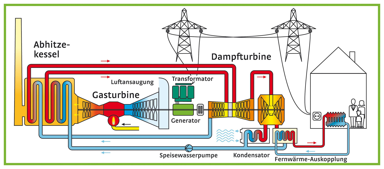 Datei:Energiefluss-Diagramm GuD-KWK-Einwellenanlage.jpg – Wikipedia