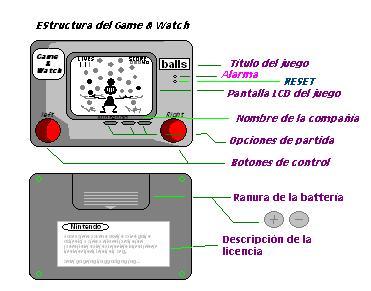 Imagen:EstructuraDelGame&Watch.JPG