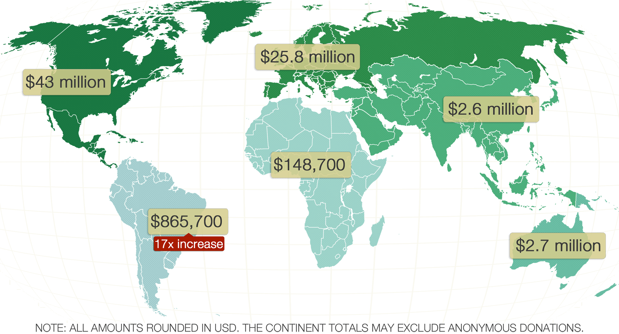Donation totals by continent, for the FY1516 Fundraising Report