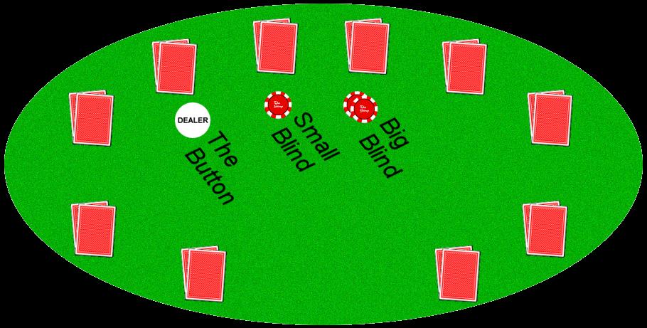 Блайнды в покере Омаха