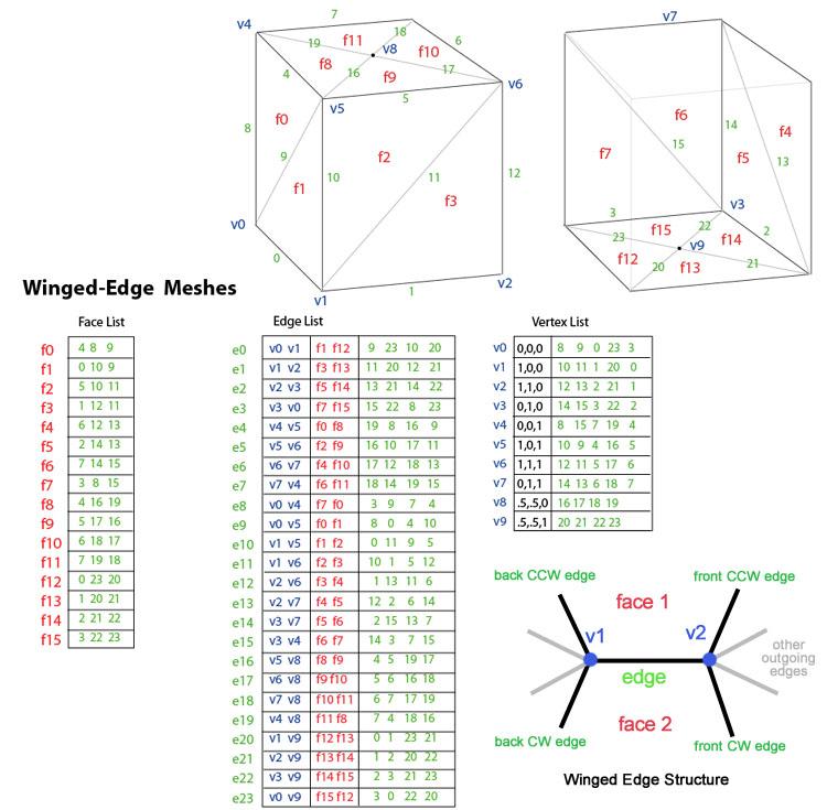 Polygon mesh - Wikipedia