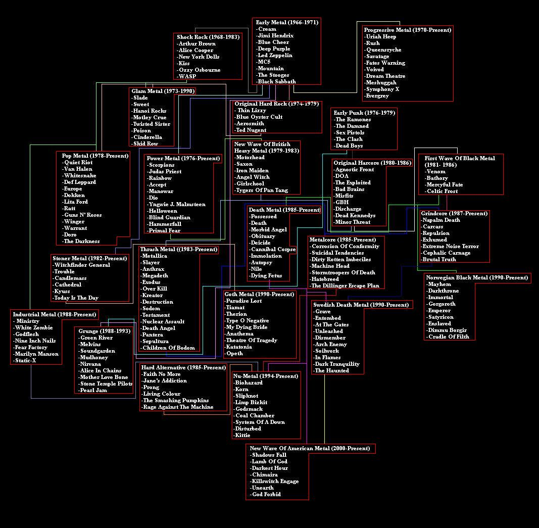 Metal Family Tree