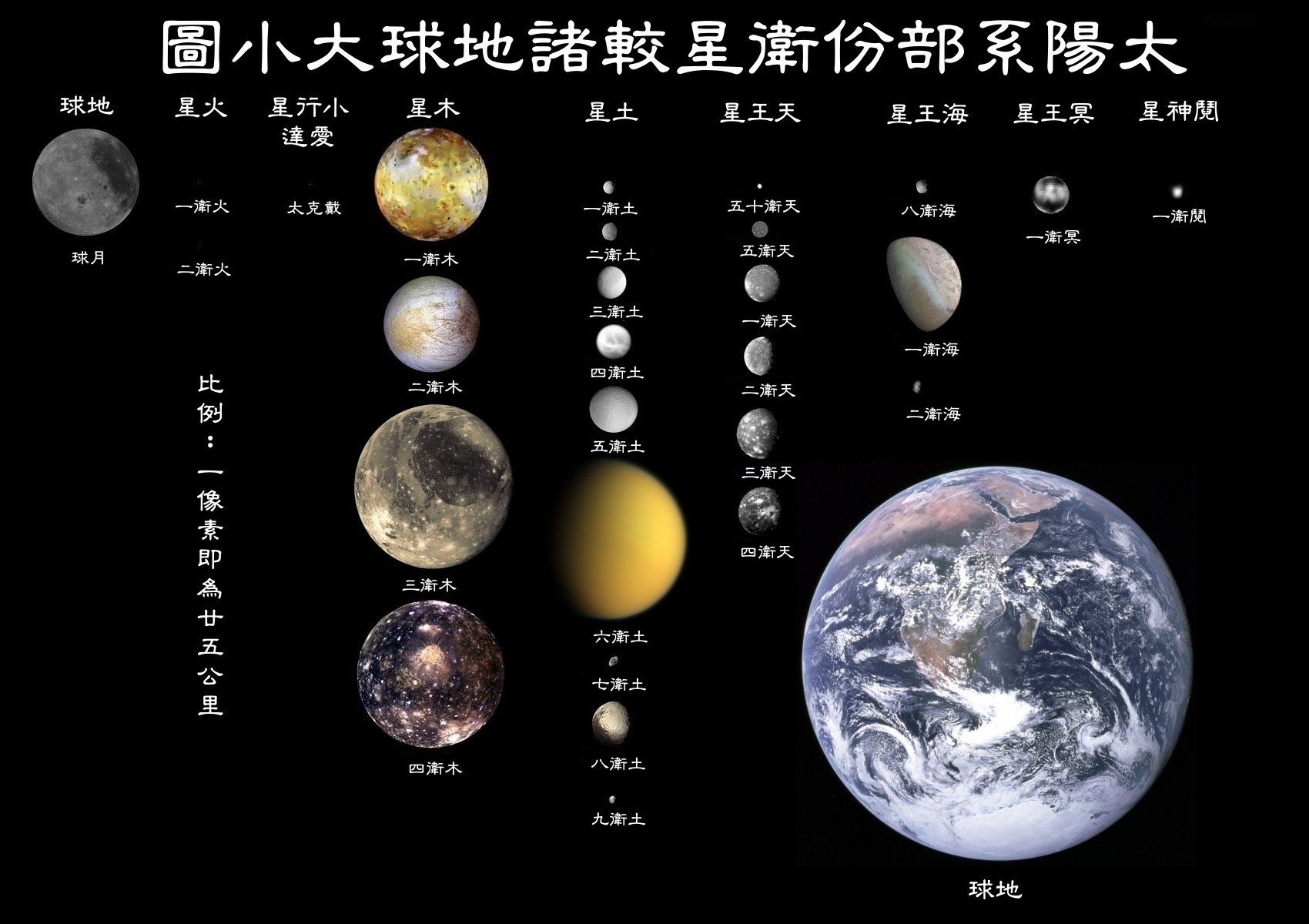 File:Moons of solar system v7-zh-classical.png - Wikimedia ...