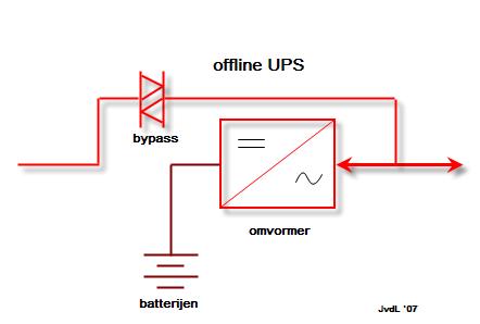 Sơ đồ tóm tắt nguyên lý của UPS offline