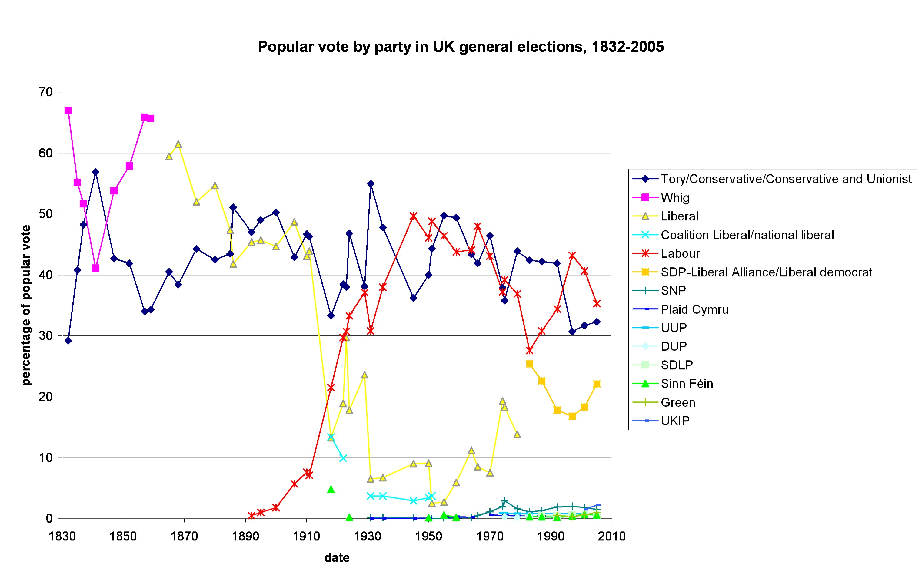 the rise and fall of labour and liberal parties essay In addition with the obvious decline of the liberal party people tended to vote  conservative in order not to split the vote against the labour party the liberals.