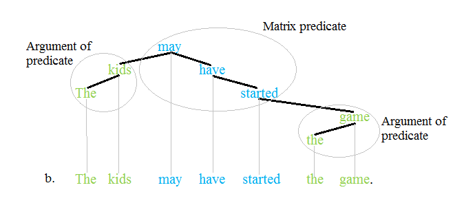 Predicate tree 2'