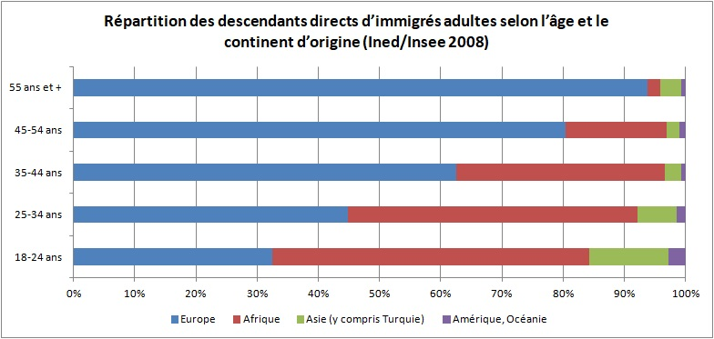 Répartition des descendants directs d'immigrés adultes selon l'âge et le continent d'origine en 2008 (Immigrés et descendants d'immigrés en France, édition 2012)
