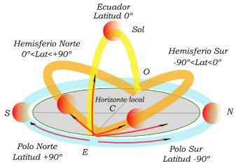 El día de los equinoccios, el Sol sale exactamente por el punto Este y se pone por el punto Oeste, en todos los lugares de la Tierra —excepto en los Polos dónde no sale, ni se pone—. En el Ecuador el Sol alcanza el cenit. Por otra parte, y para cualquier día del año, nótese que desde el hemisferio norte el Sol culmina hacia el sur, moviéndose en sentido horario, mientras que desde el hemisferio sur culmina hacia el norte y se mueve en sentido antihorario.