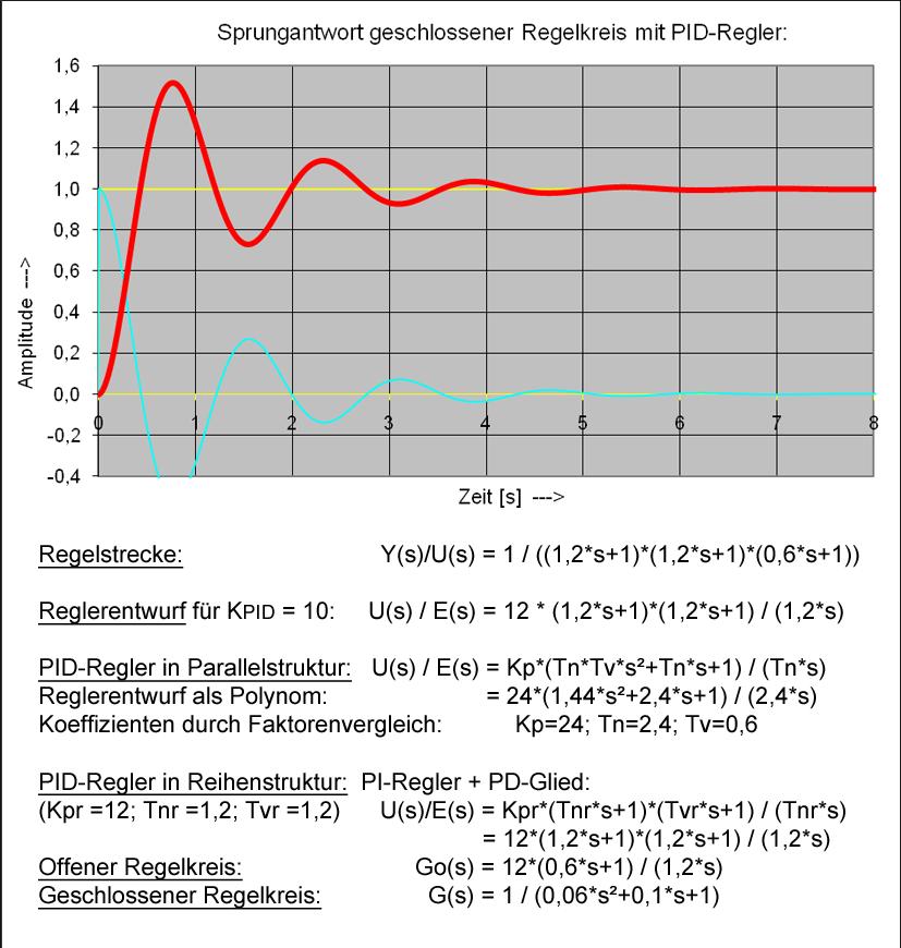 Datei:Sprungantwort regelkreis pid-regler.png – Wikipedia