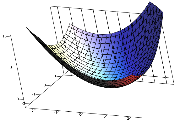 File:3d graph x2+xy+y2 png - Wikimedia Commons