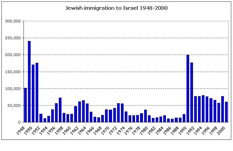 Emigración de judíos a Israel 1948-2000 (Fuente: World Zionist Organization).