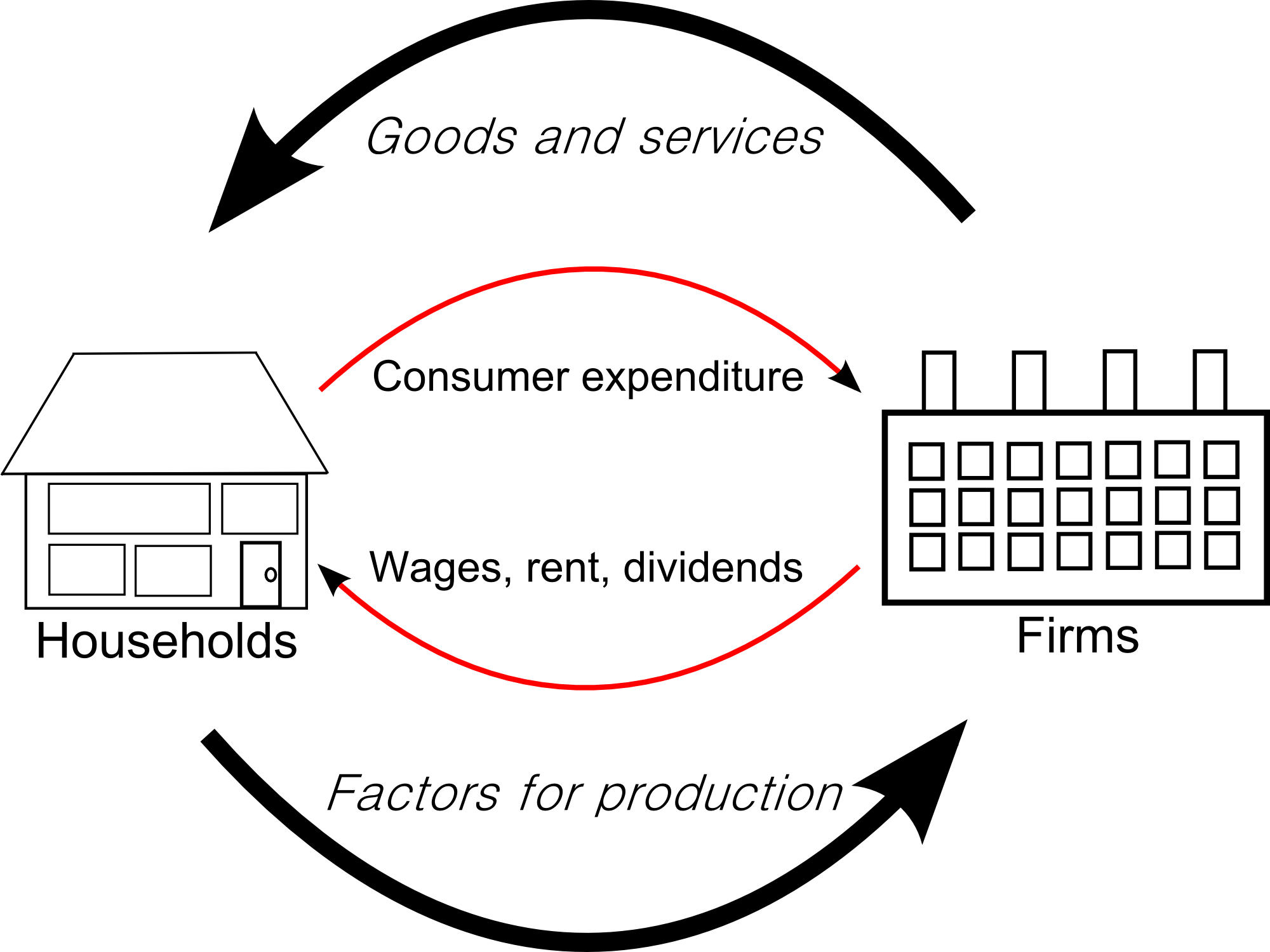 Economic diagram wikimedia commons two sector circular flow diagram 2008 nvjuhfo Choice Image