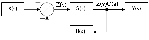 closed-loop transfer function - wikipedia,Block diagram,Closed Loop Block Diagram