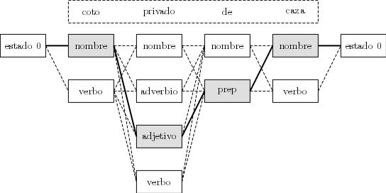 Etiquetado gramatical de una oración