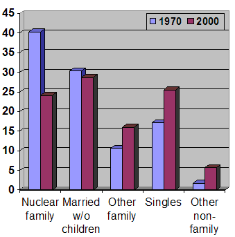 Family arrangements in the US have become more diverse with no particular households arrangement being prevelant enough to be indentified as the average.