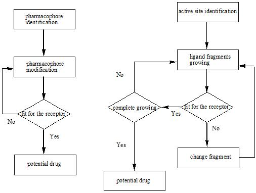 Flow Charts Templates: Flow charts of two strategies of structure based drug design ,Chart